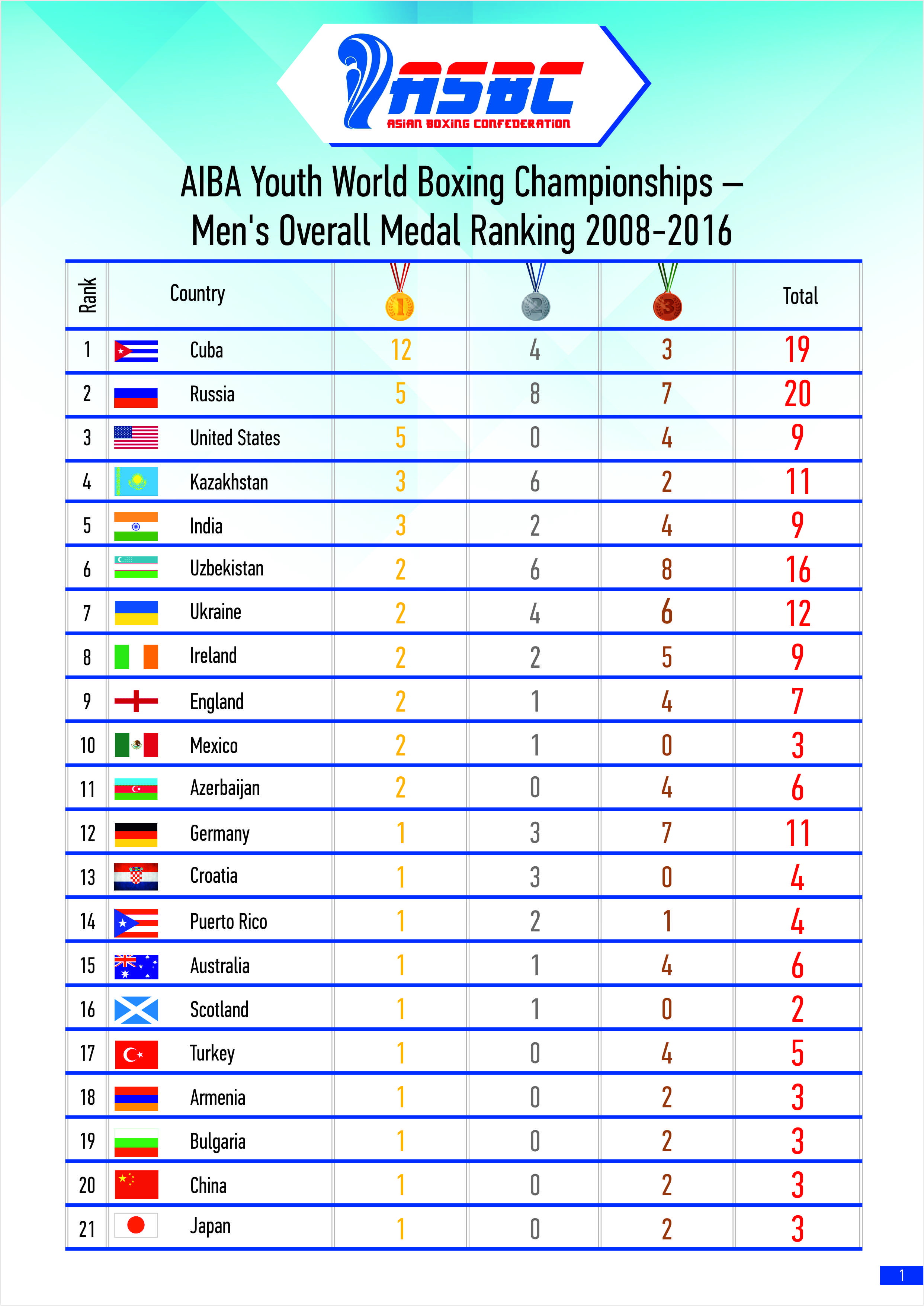 AIBA Youth World Boxing Championships – Men's Overall