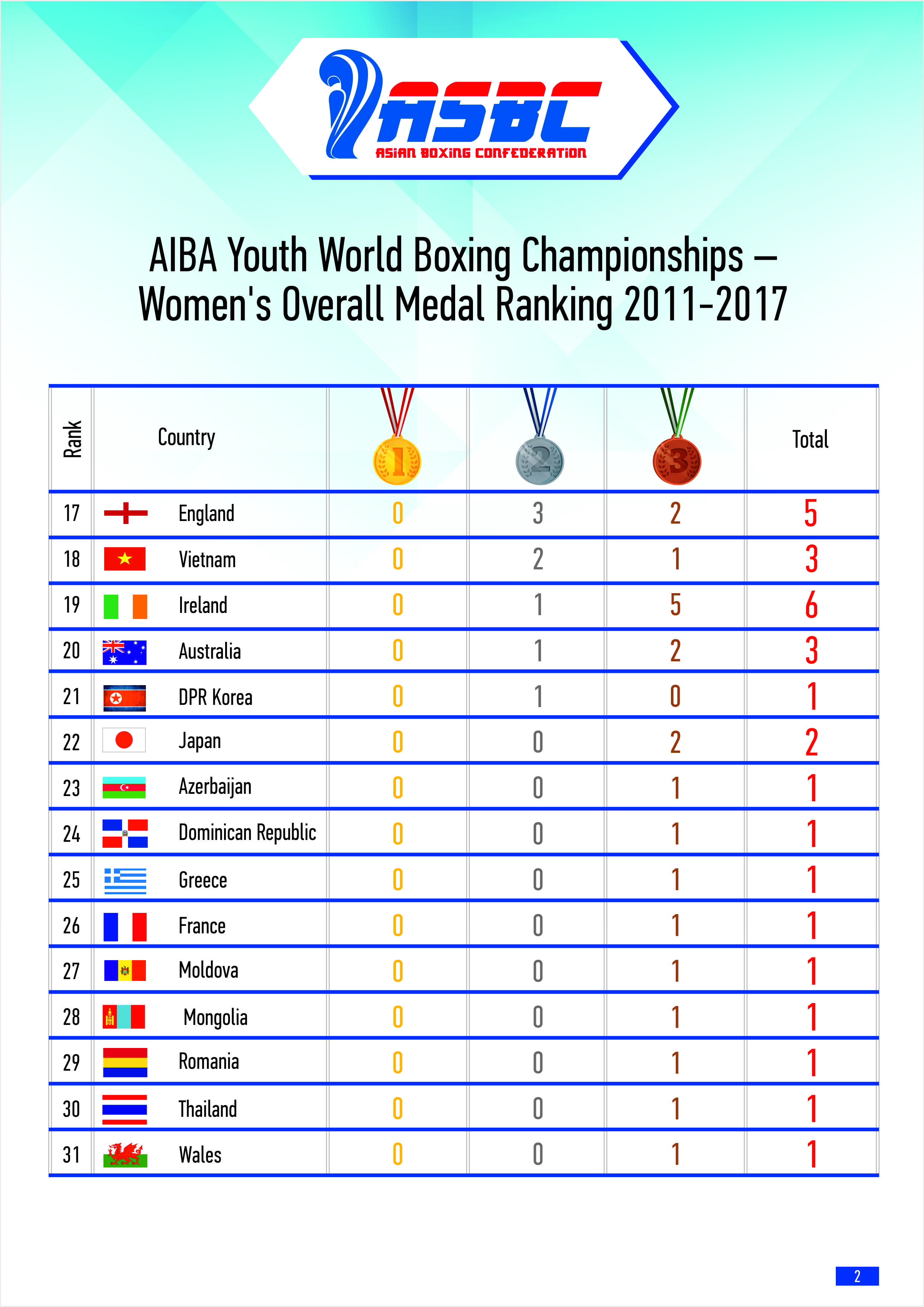 AIBA Womens ranking p2 - Asian Games 2018 Which Country